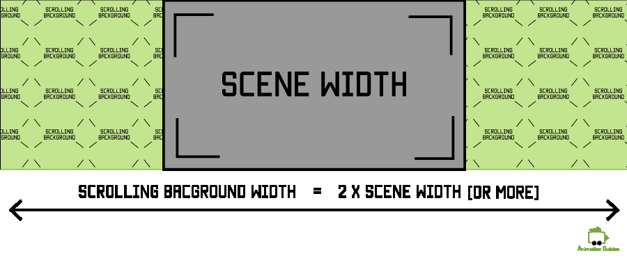 scrolling background width for a character