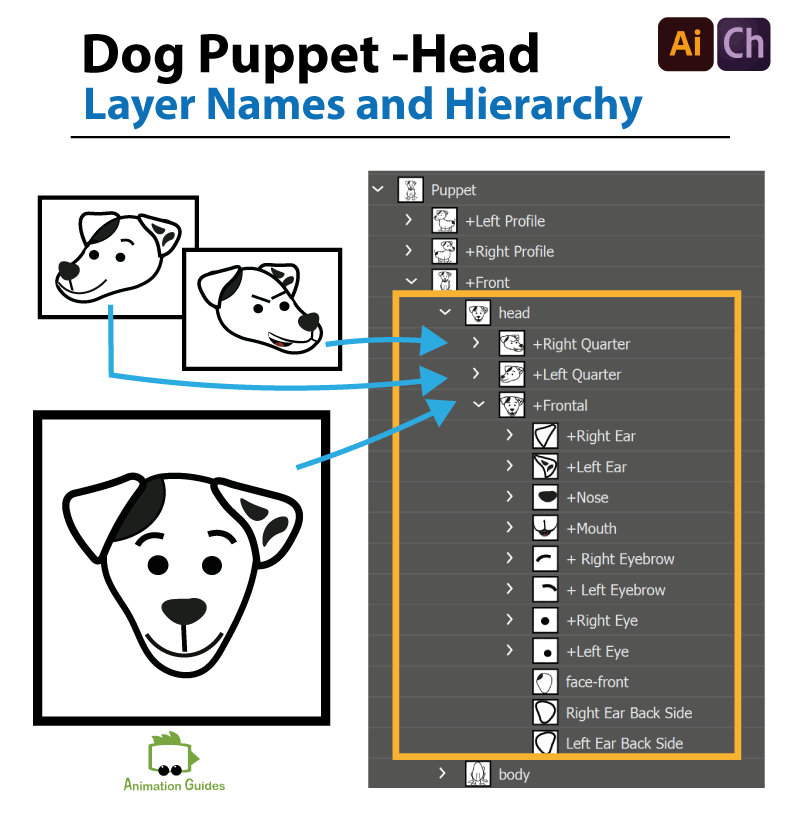 dog puppet head layer names structure and hierarchy