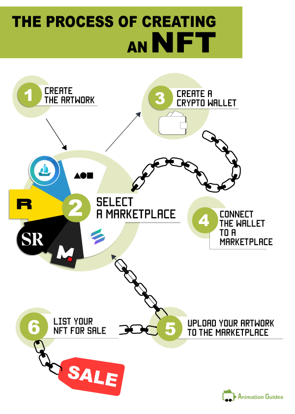 the process of creating an nft infographic